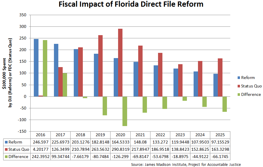 Chart of the fiscal impacts of direct file reform in Florida.